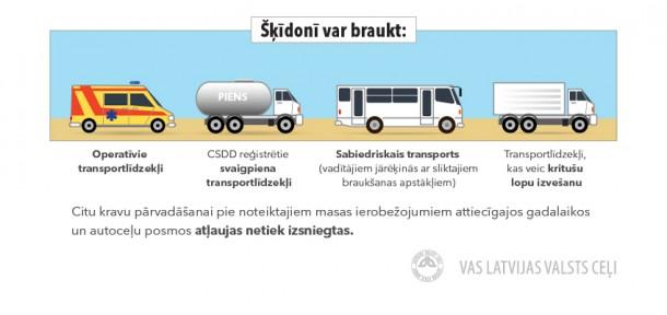 Pavasara šķīdonis uz grants ceļiem (infografika)